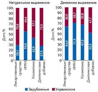 Структура розничных продаж различных категорий товаров «аптечной корзины» вразрезе зарубежного иукраинского производства вденежном инатуральном выражении за 9 мес 2012–2014 гг.