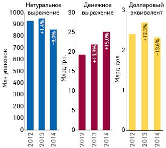 Динамика аптечных продаж лекарственных средств вденежном инатуральном выражении, а также вдолларовом эквиваленте (покурсу Reuters) за 9 мес 2012–2014 гг. суказанием темпов прироста/убыли посравнению саналогичным периодом предыдущего года