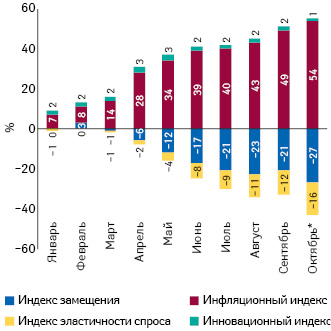 Индикаторы изменения объема аптечных продаж лекарственных средств вденежном выражении поитогам I кв. 2012 — III кв. 2014 г. посравнению саналогичным периодом предыдущего года