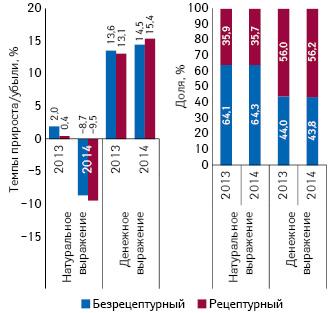 Темпы прироста/убыли объема аптечных продаж рецептурных ибезрецептурных лекарственных средств вденежном инатуральном выражении за 9 мес 2013–2014 гг. посравнению саналогичным периодом предыдущего года