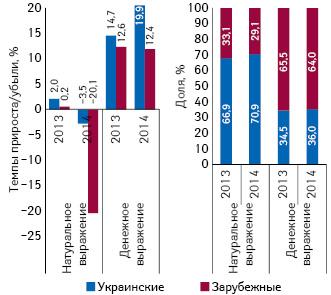 Структура аптечных продаж лекарственных средств украинского изарубежного производства вденежном инатуральном выражении, а также темпы прироста/убыли их реализации за 9 мес 2013–2014 гг. посравнению саналогичным периодом предыдущего года