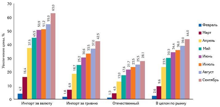 Средний индекс розничных цен налекарственные средства зарубежного производства вразрезе закупаемых за валюту иза гривню, а также отечественных препаратов за период сфевраля посентябрь 2014 г. посравнению сянварем 2014 г.