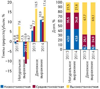 Структура аптечных продаж лекарственных средств вразрезе ценовых ниш*** вденежном инатуральном выражении, а также темпы прироста/убыли объема их аптечных продаж за 9 мес 2013–2014 гг. посравнению саналогичным периодом предыдущего года