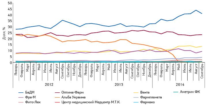 Удельный вес топ-10 дистрибьюторов вобъеме поставок лекарственных средств ваптечные учреждения вденежном выражении поитогам января 2012 — сентября 2014 г.