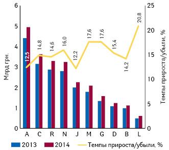Аптечный рынок Украины поитогам 9 мес 2014 г. Helicopter View