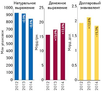 Объем поставок лекарственных средств ваптечные учреждения вденежном инатуральном выражении, а также вдолларовом эквиваленте (покурсу Reuters) поитогам 9 мес 2012–2014 гг. суказанием темпов прироста/убыли посравнению саналогичным периодом предыдущего года