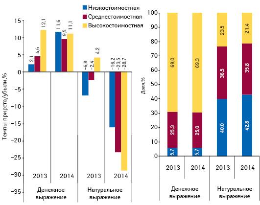 Структура аптечных продаж лекарственных средств вразрезе ценовых ниш** вденежном инатуральном выражении, а также  темпы прироста/убыли объема их аптечных продаж поитогам октября 2013–2014 гг. посравнению саналогичным периодом предыдущего года