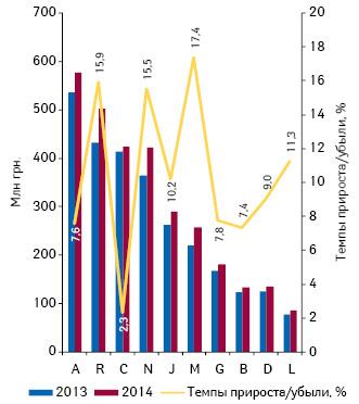 Динамика аптечных продаж лекарственных средств вразрезе топ-10 групп АТС-классификации 1-го уровня вденежном выражении поитогам октября 2013–2014 гг. суказанием темпов прироста/убыли их реализации посравнению саналогичным периодом предыдущего года