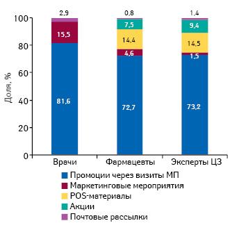 Удельный вес количества воспоминаний специалистов здравоохранения о различных видах промоции лекарственных средств поитогам октября 2014 г.