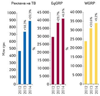 Бриф-анализ фармрынка: итоги октября 2014г.