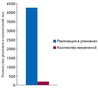 Количество назначений иреализация внатуральном выражении препаратов группы N02B E51вформе порошков для приготовления растворов, растворимых ишипучих таблеток поданным заII кв. 2013— II кв. 2014г. (данные по10городам Украины)