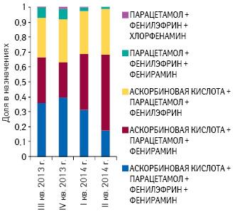Топ-5МНН поназначению врачей (призаболеваниях блока J00-J06 поМКБ-10) вгруппе N02B E51вформе порошков для приготовления растворов, растворимых ишипучих таблеток поданным заIII кв. 2013г.— II кв. 2014г.