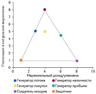 Схема распределения позиций припроведении ролевого анализа