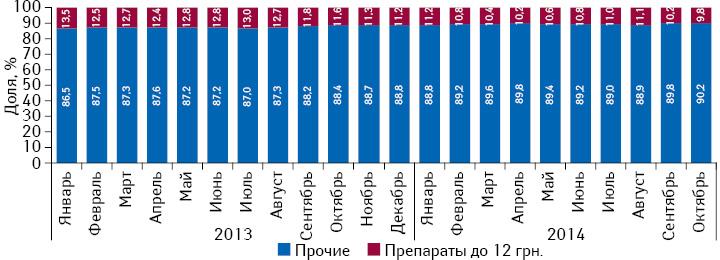 Удельный вес розничной реализации препаратов, оптовая цена которых ниже 12 грн. за 1 упаковку, вобщем объеме рынка лекарственных средств вденежном выражении