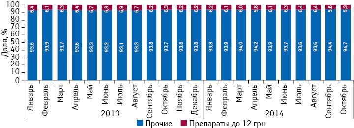 Удельный вес розничной реализации препаратов отечественного производства, оптовая цена которых ниже 12 грн. за 1 упаковку иподпадающих подрегулирование наценок с1 января 2015 г., вобщем объеме рынка лекарственных средств вденежном выражении