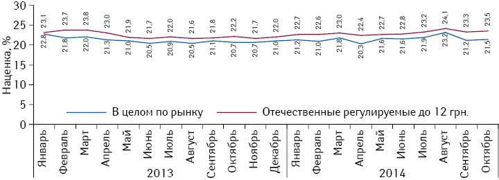 Динамика среднерыночной розничной наценки ирозничной наценки напрепараты отечественного производства, оптовая цена которых ниже 12 грн. за 1 упаковку