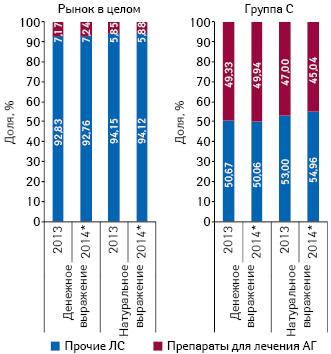 Доля препаратов для лечения артериальной гипертензии (АТС-группы С02, С03, С07, С08, С09) вобщем объеме рынка лекарственных средств ивгруппе Сза 2013 и9 мес 2014 г.
