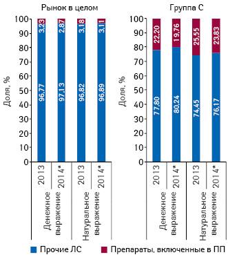 Доля препаратов, включенных вПилотный проект, вобщем объеме рынка лекарственных средств ивгруппе Сза 2013 и9 мес 2014 г.