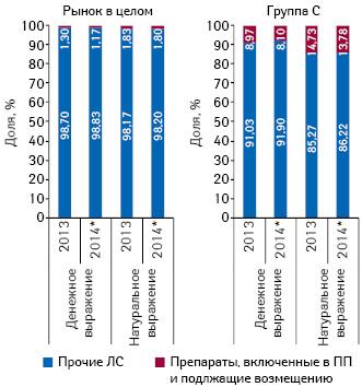 Доля препаратов, включенных вПилотный проект иподлежащих возмещению (I иII группа), вобщем объеме рынка лекарственных средств ивгруппе Сза 2013 и9 мес 2014 г.
