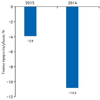 Темпы убыли промоционной активности фармацевтических компаний поработе соспециалистами здравоохранения вянваре–сентябре 2013–2014 гг., посрвнению саналогичным периодом предыдущего года