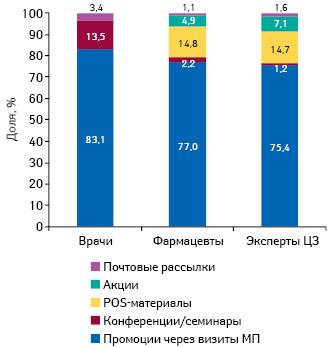 Удельный вес количества воспоминаний специалистов здравоохранения о различных видах промоции лекарственных средств поитогам января–сентября 2014 г.