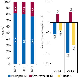 Удельный вес количества воспоминаний специалистов здравоохранения о различных видах промоции поитогам января–сентября 2012–2014 гг., а также темпы их прироста/убыли посравнению саналогичным периодом предыдущего года