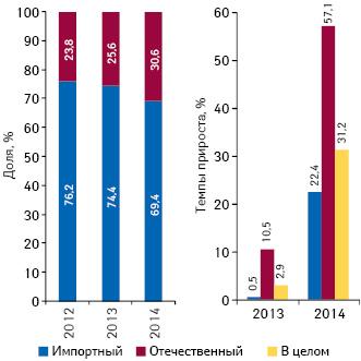 Удельный вес количества воспоминаний специалистов здравоохранения о назначениях поитогам января–сентября 2012–2014 гг., а также темпы их прироста посравнению саналогичным периодом предыдущего года