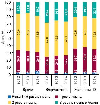 Удельный вес количества воспоминаний специалистов здравоохранения о промоции медпредставителей вразрезе частоты посещений поитогам января–сентября в2012–2014 гг.
