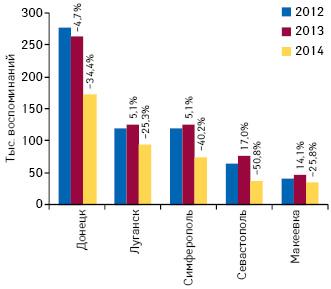 Динамика количества воспоминаний специалистов здравоохранения о промоции лекарственных средств посредством визитов МП внекоторых городах Украины поитогам января–сентября 2012–2014 гг. суказанием темпов их прироста/убыли посравнению саналогичным периодом предыдущего года