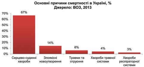 Проект Національної стратегії побудови нової системи охорони здоров'я в Україні на період 2015–2025