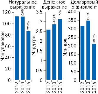 Объем аптечных продаж лекарственных средств вденежном инатуральном выражении, а также вдолларовом эквиваленте (покурсу Reuters) поитогам ноября 2012–2014 гг. суказанием темпов прироста/убыли посравнению саналогичным периодом предыдущего года