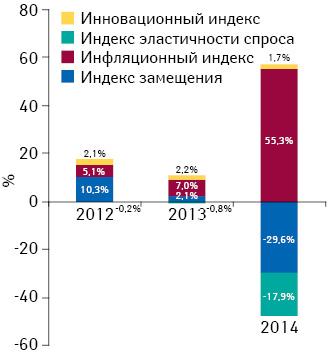 Индикаторы изменения объема аптечных продаж лекарственных средств вденежном выражении поитогам ноября 2012–2014 гг. посравнению саналогичным периодом предыдущего года