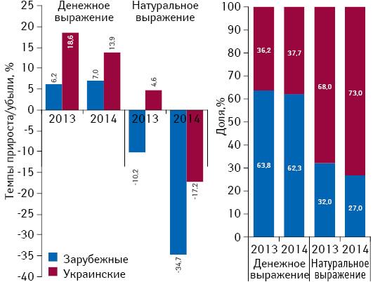 Структура аптечных продаж лекарственных средств украинского изарубежного производства вденежном инатуральном выражении, а также темпы прироста/убыли их реализации поитогам ноября 2013–2014 гг. посравнению саналогичным периодом предыдущего года