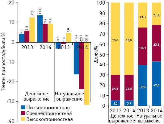 Структура аптечных продаж лекарственных средств вразрезе ценовых ниш** вденежном инатуральном выражении, а также темпы прироста/убыли объема их аптечных продаж поитогам ноября 2013–2014 гг. посравнению саналогичным периодом предыдущего года