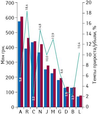 Динамика аптечных продаж лекарственных средств вразрезе топ-10 групп АТС-классификации 1-го уровня вденежном выражении поитогам ноября 2013–2014 гг. суказанием темпов прироста/убыли их реализации посравнению саналогичным периодом предыдущего года
