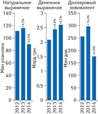Объем поставок лекарственных средств ваптечные учреждения вденежном инатуральном выражении, а также вдолларовом эквиваленте (покурсу Reuters) поитогам ноября 2012–2014 гг. суказанием темпов прироста/убыли посравнению саналогичным периодом предыдущего года