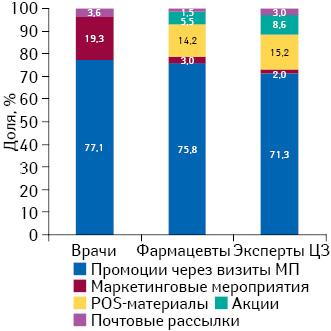 Удельный вес количества воспоминаний специалистов здравоохранения о различных видах промоции лекарственных средств поитогам ноября 2014 г.