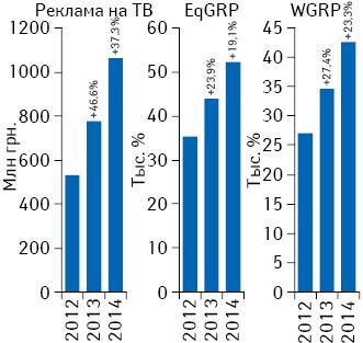 Динамика объема инвестиций***** фармкомпаний врекламу лекарственных средств наТВ поитогам июня 2012–2014 гг. суказанием темпов прироста/убыли посравнению саналогичным периодом предыдущего года