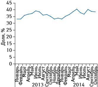 Удельный вес препарата КАНЕФРОН<sup>®</sup> Н вобщем объеме аптечных продаж препаратов конкурентной группы G04B X50** вденежном выражении вянваре 2013 – октябре 2014 г.