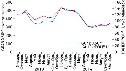 Помесячная динамика объема аптечных продаж препарата КАНЕФРОН<sup>®</sup> H ипрепаратов конкурентной группы G04B X50** внатуральном выражении вянваре 2013 — октябре 2014 г.