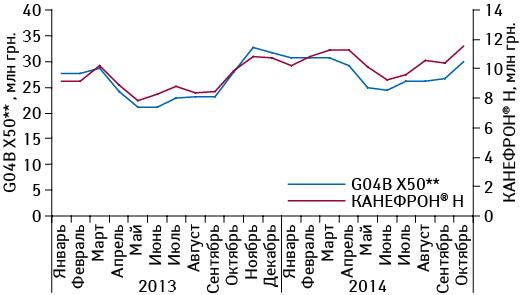 Помесячная динамика объема аптечных продаж препарата КАНЕФРОН<sup>®</sup> H ипрепаратов конкурентной группы G04B X50** вденежном выражении вянваре 2013 — октябре 2014 г.