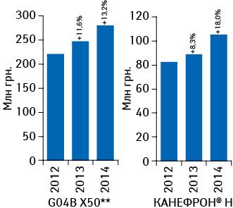 Объем аптечных продаж препарата КАНЕФРОН<sup>®</sup> Н ипрепаратов группы G04B X50** вденежном выражении поитогам января–октября 2012–2014 гг. суказанием темпов прироста посравнению саналогичным периодом предыдущего года