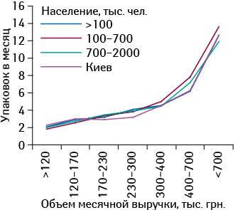Среднее количество проданных упаковок препарата КАНЕФРОН<sup>®</sup> Н вторговых точках, сгруппированных пообъему выручки, сучетом категорий населенных пунктов воктябре 2014 г.