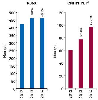 Динамика объема аптечных продаж СИНУПРЕТА ипрепаратов группы R05X вденежном выражении поитогам января–октября 2012–2014гг. суказанием темпов прироста посравнению саналогичным периодом предыдущего года