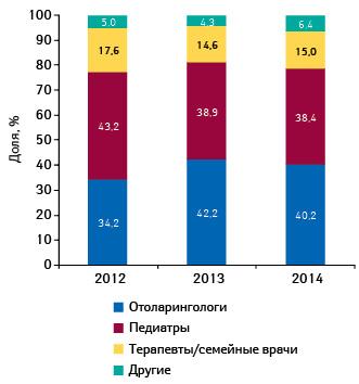 Удельный вес количества воспоминаний врачей различных специальностей опромоции СИНУПРЕТА посредством визитов медицинских представителей вянваре–октябре 2012–2014гг.