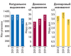 Аптечный рынок Украины по2014 г. Helicopter View