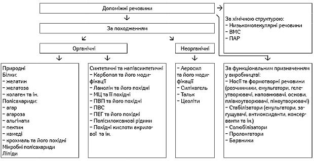 Класифікація допоміжних речовин
