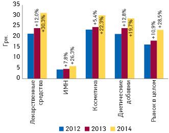 Динамика средневзвешенной стоимости 1 упаковки различных категорий товаров «аптечной корзины» за 2012–2014 гг. суказанием темпов прироста/убыли посравнению спредыдущим годом