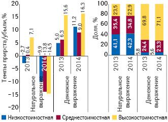 Структура аптечных продаж лекарственных средств вразрезе ценовых ниш** вденежном инатуральном выражении, а также темпы прироста/убыли объема их аптечных продаж в2013–2014 гг. посравнению спредыдущим годом