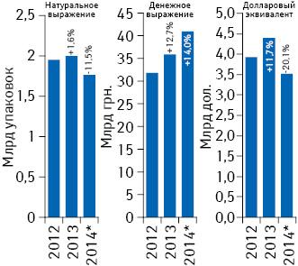 Объем розничной реализации товаров «аптечной корзины» вденежном инатуральном выражении, а также вдолларовом эквиваленте (покурсу Reuters) за 2012–2014 гг. суказанием темпов прироста/убыли посравнению спредыдущим годом